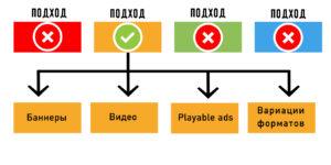 Масштабирование рекламы при помощи креатива